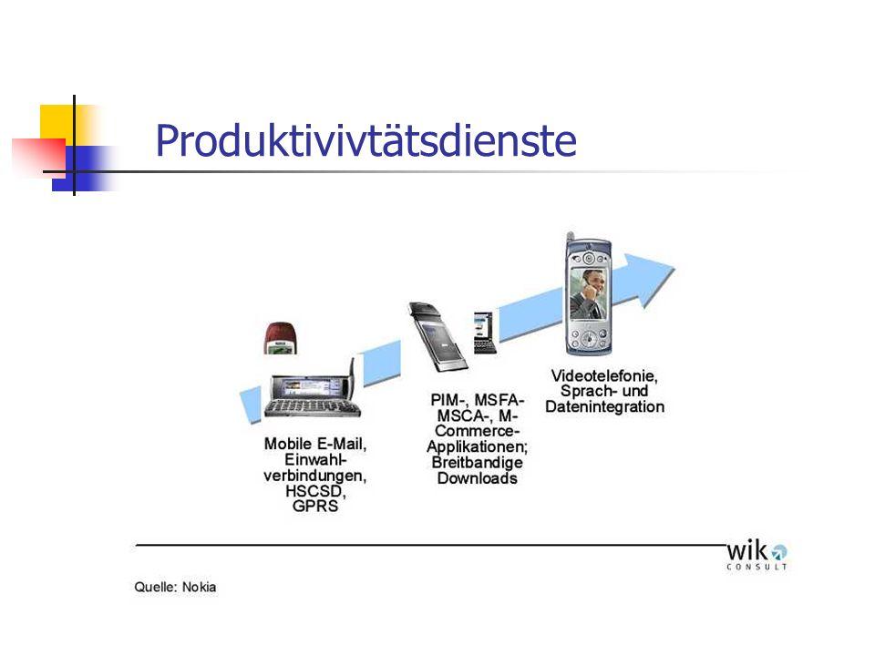 Produktivivtätsdienste