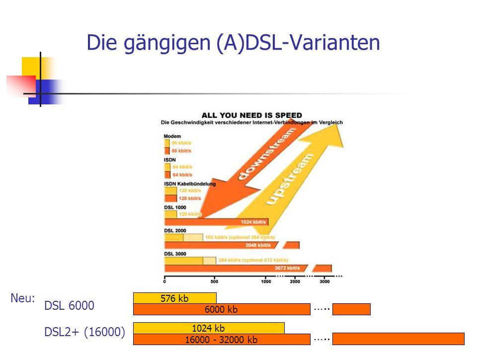 Die gängigen (A)DSL-Varianten