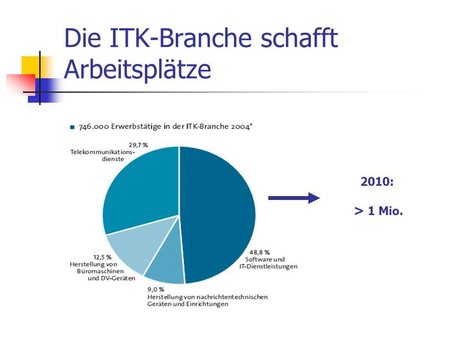 Die ITK-Branche schafft Arbeitsplätze