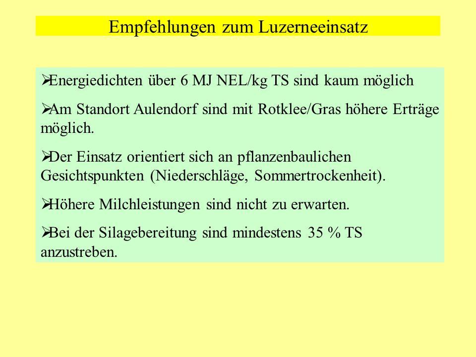 Empfehlungen zum Luzerneeinsatz