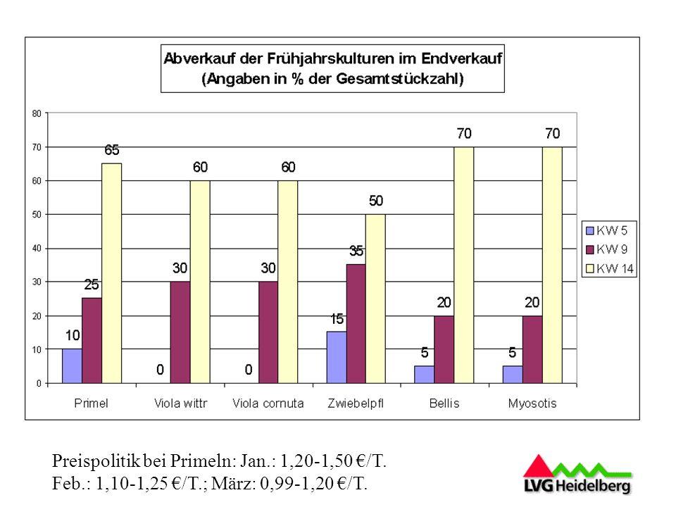 Preispolitik bei Primeln: Jan. : 1,20-1,50 €/T. Feb. : 1,10-1,25 €/T