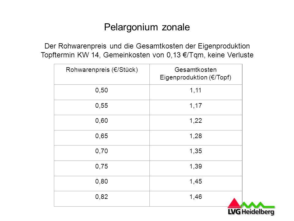Pelargonium zonale Der Rohwarenpreis und die Gesamtkosten der Eigenproduktion. Topftermin KW 14, Gemeinkosten von 0,13 €/Tqm, keine Verluste.