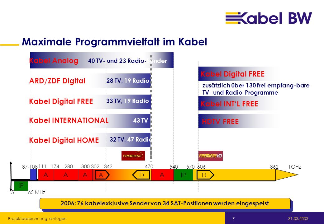 Maximale Programmvielfalt im Kabel