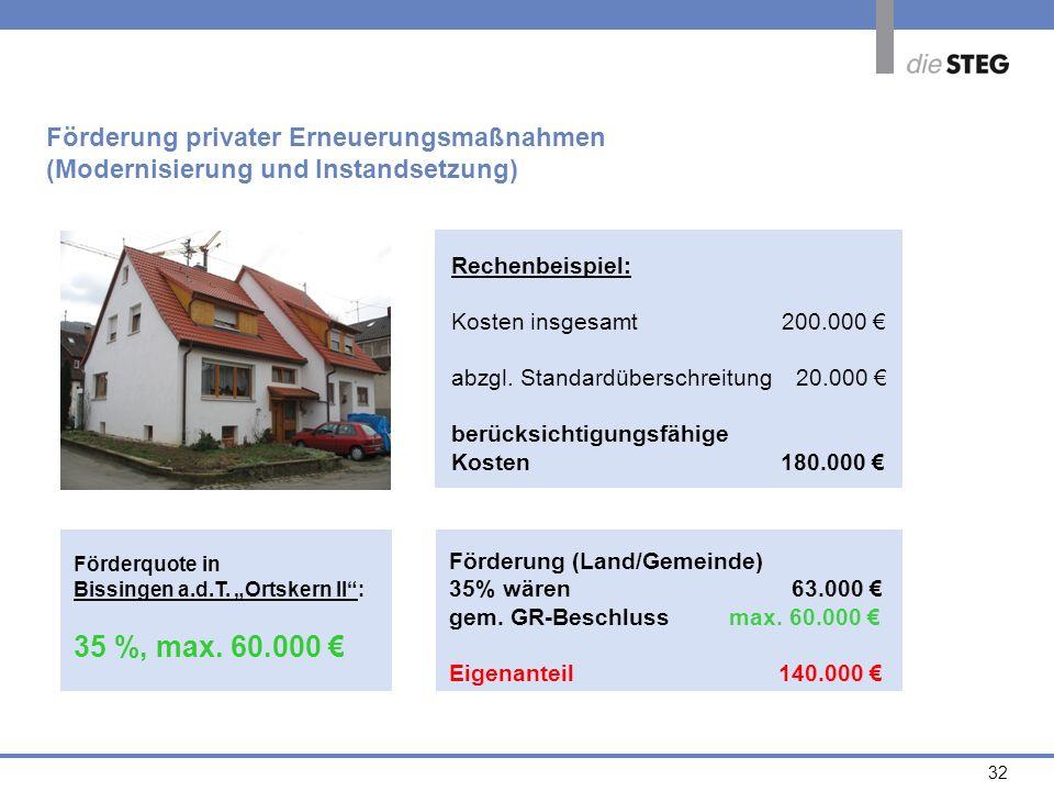 35 %, max. 60.000 € Förderung privater Erneuerungsmaßnahmen