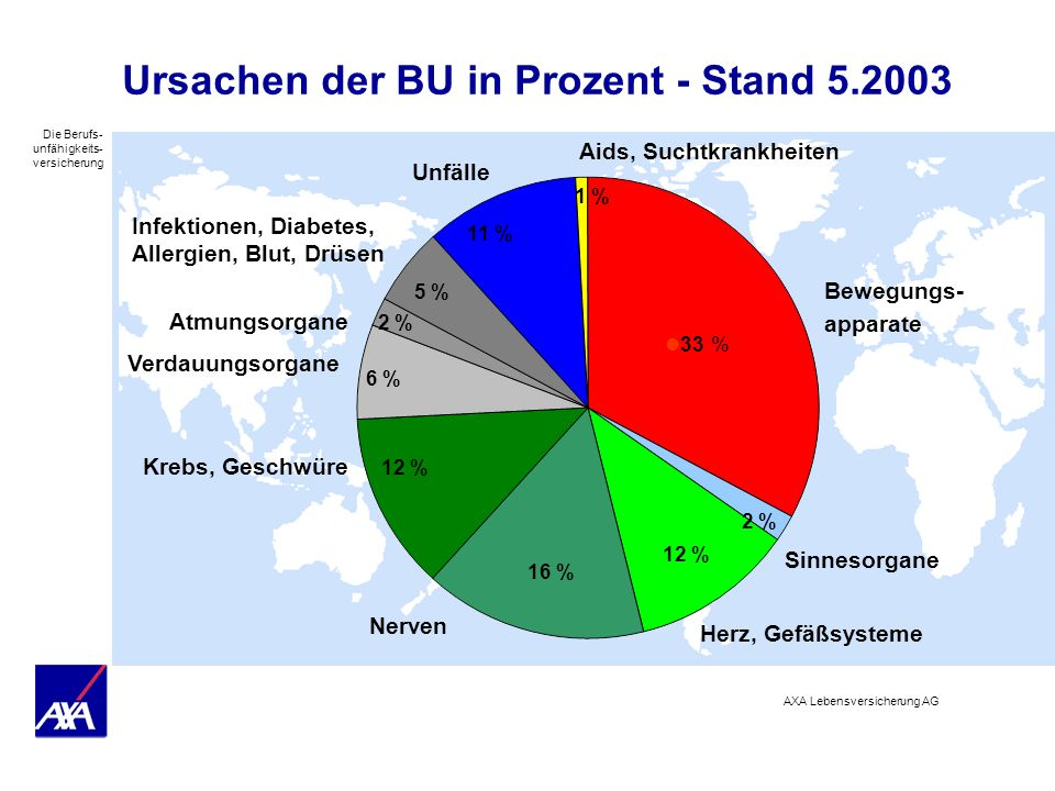 Ursachen der BU in Prozent - Stand 5.2003