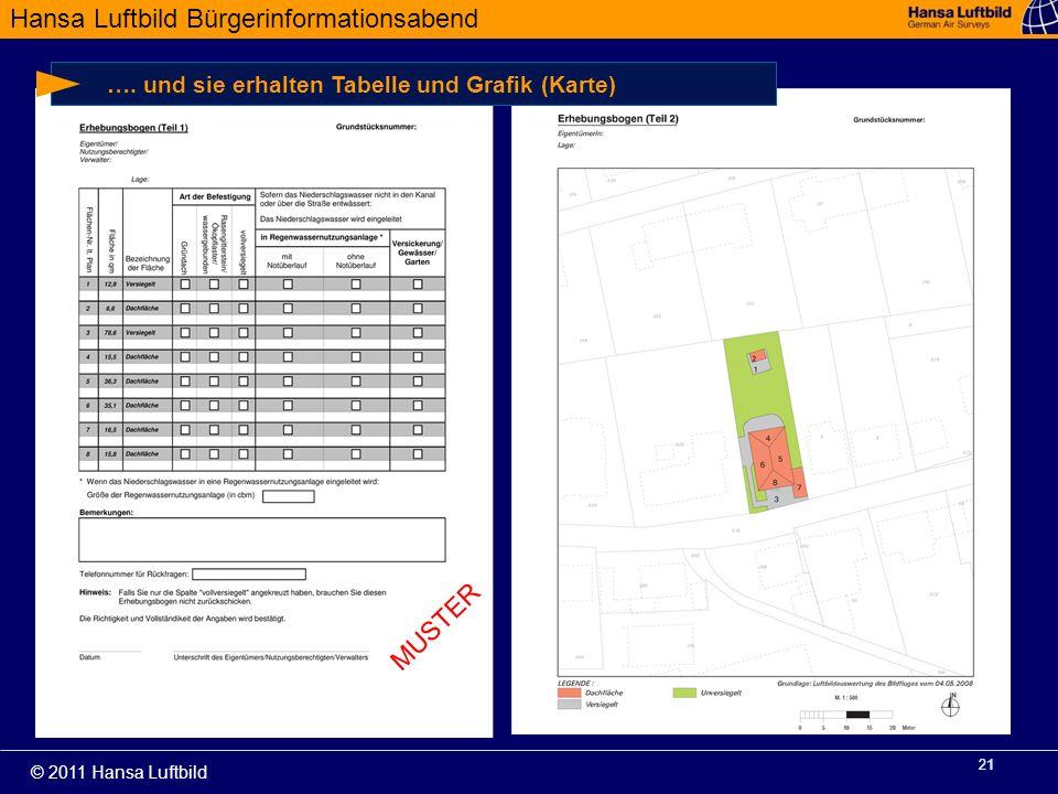 18.09.11 …. und sie erhalten Tabelle und Grafik (Karte) MUSTER 21 21