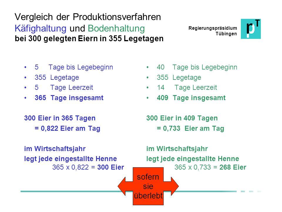 Vergleich der Produktionsverfahren Käfighaltung und Bodenhaltung bei 300 gelegten Eiern in 355 Legetagen