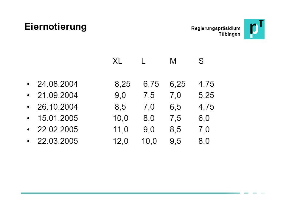 Eiernotierung XL L M S. 24.08.2004 8,25 6,75 6,25 4,75. 21.09.2004 9,0 7,5 7,0 5,25. 26.10.2004 8,5 7,0 6,5 4,75.