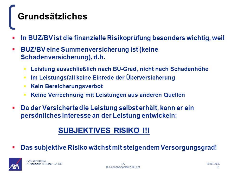 Grundsätzliches SUBJEKTIVES RISIKO !!!