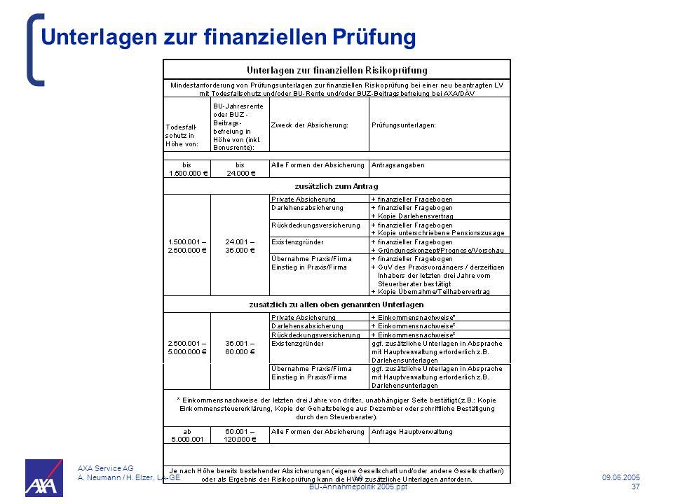 Unterlagen zur finanziellen Prüfung