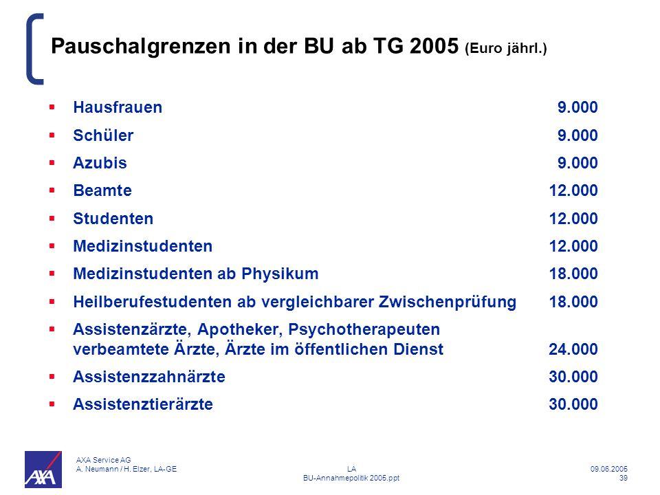 Pauschalgrenzen in der BU ab TG 2005 (Euro jährl.)