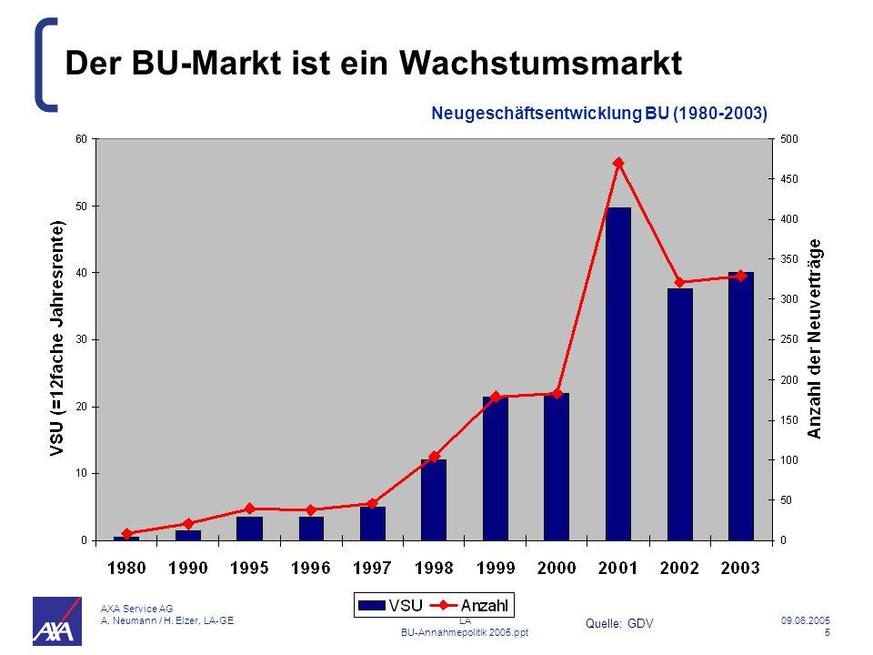 Der BU-Markt ist ein Wachstumsmarkt