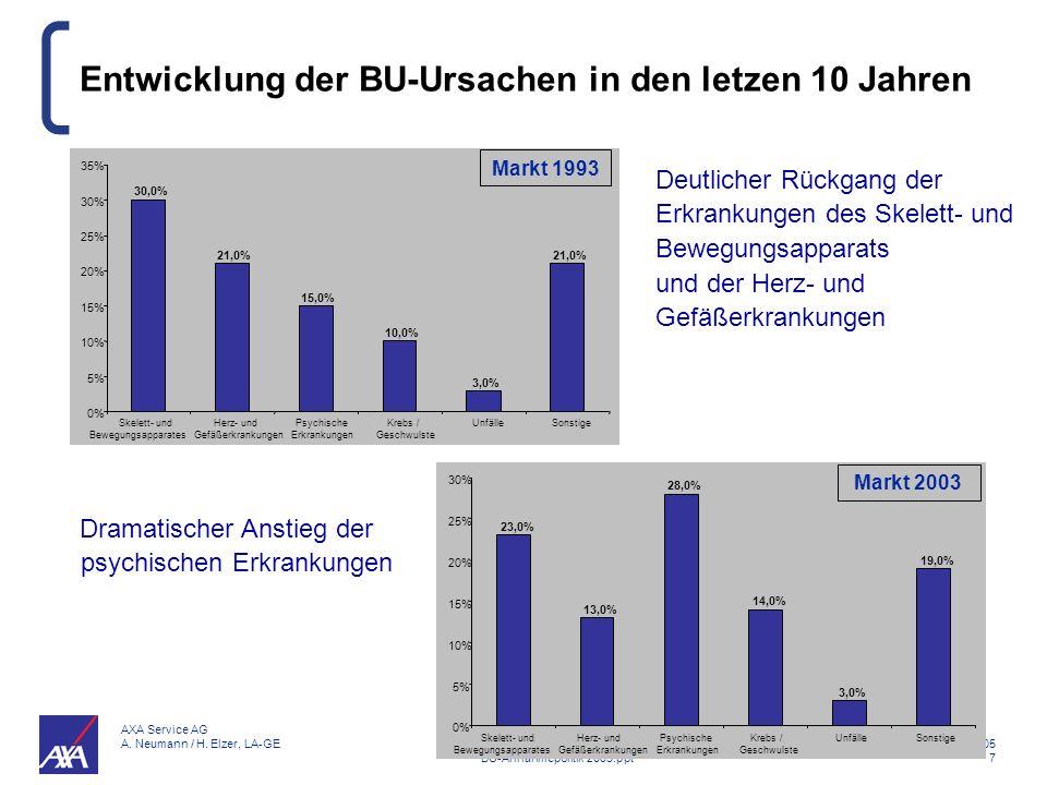 Entwicklung der BU-Ursachen in den letzen 10 Jahren