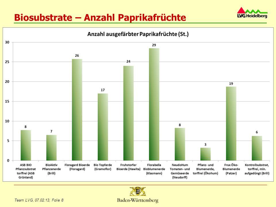 Biosubstrate – Anzahl Paprikafrüchte