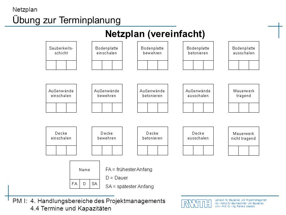 Netzplan (vereinfacht)