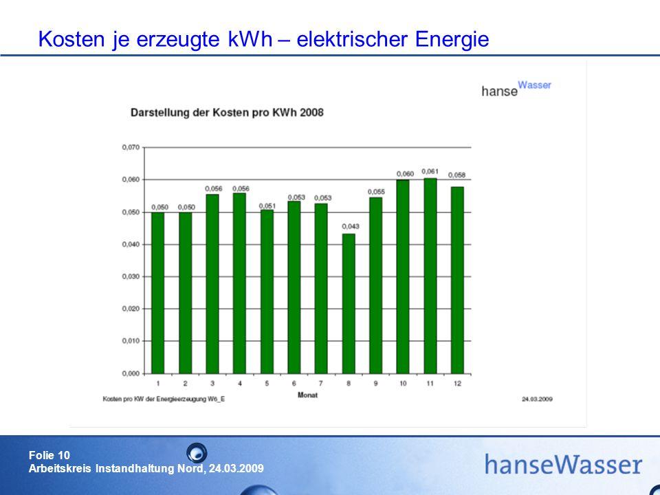 Kosten je erzeugte kWh – elektrischer Energie