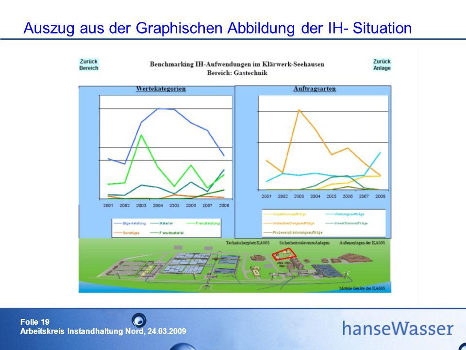 Auszug aus der Graphischen Abbildung der IH- Situation