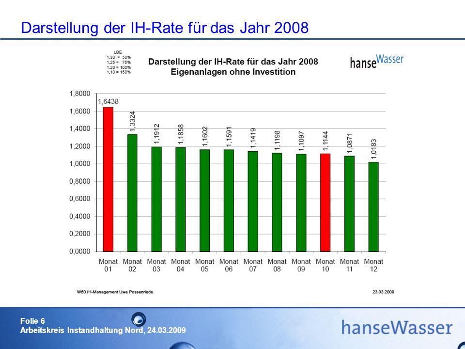 Darstellung der IH-Rate für das Jahr 2008
