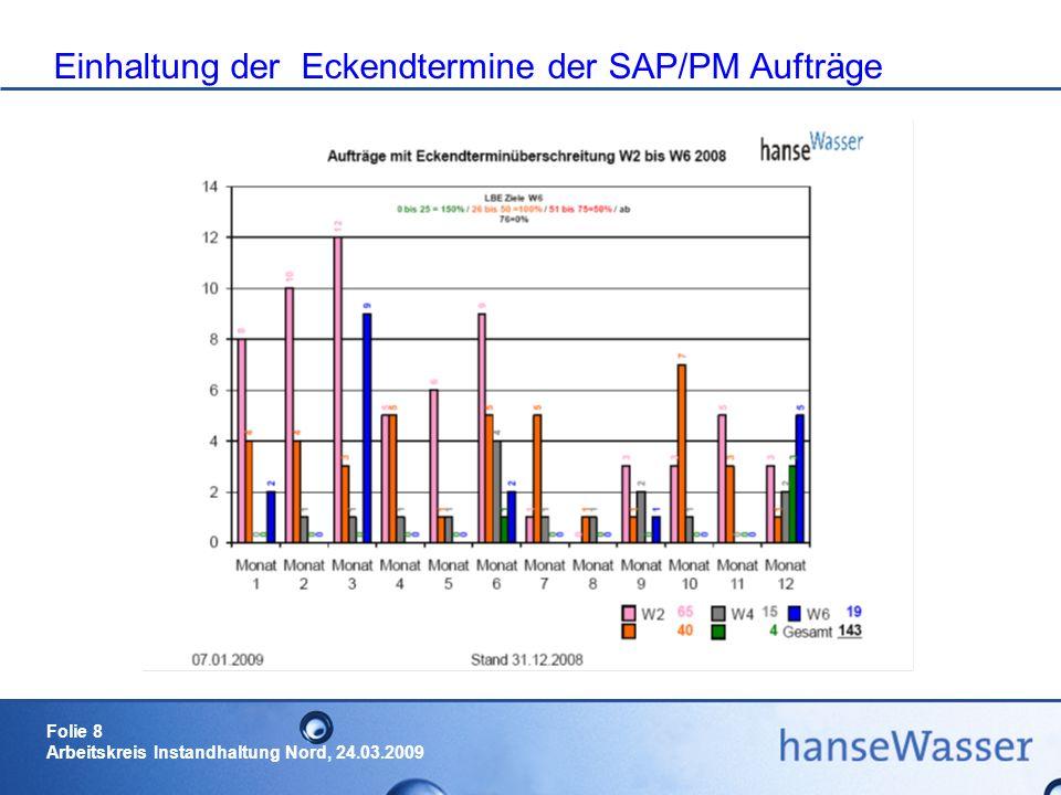 Einhaltung der Eckendtermine der SAP/PM Aufträge