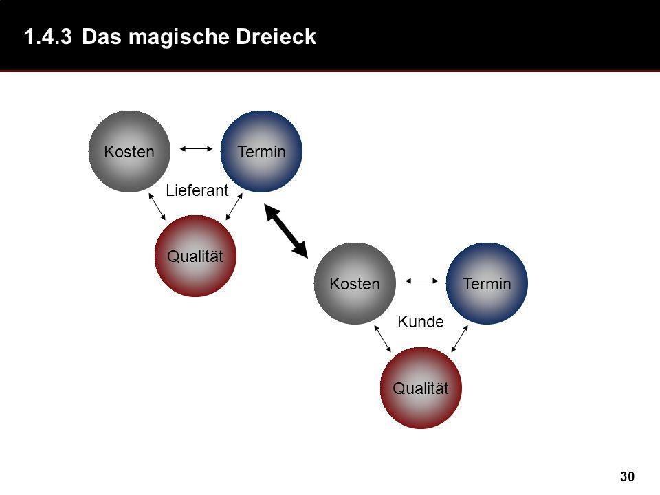 1.4.3 Das magische Dreieck Kosten Termin Lieferant Kosten Termin