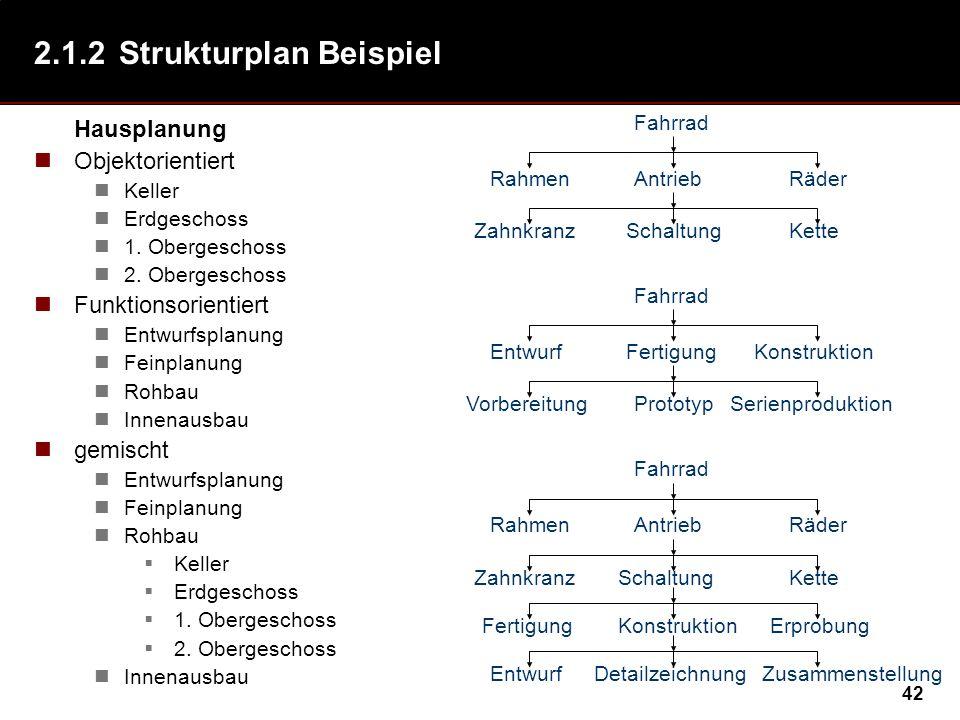 2.1.2 Strukturplan Beispiel