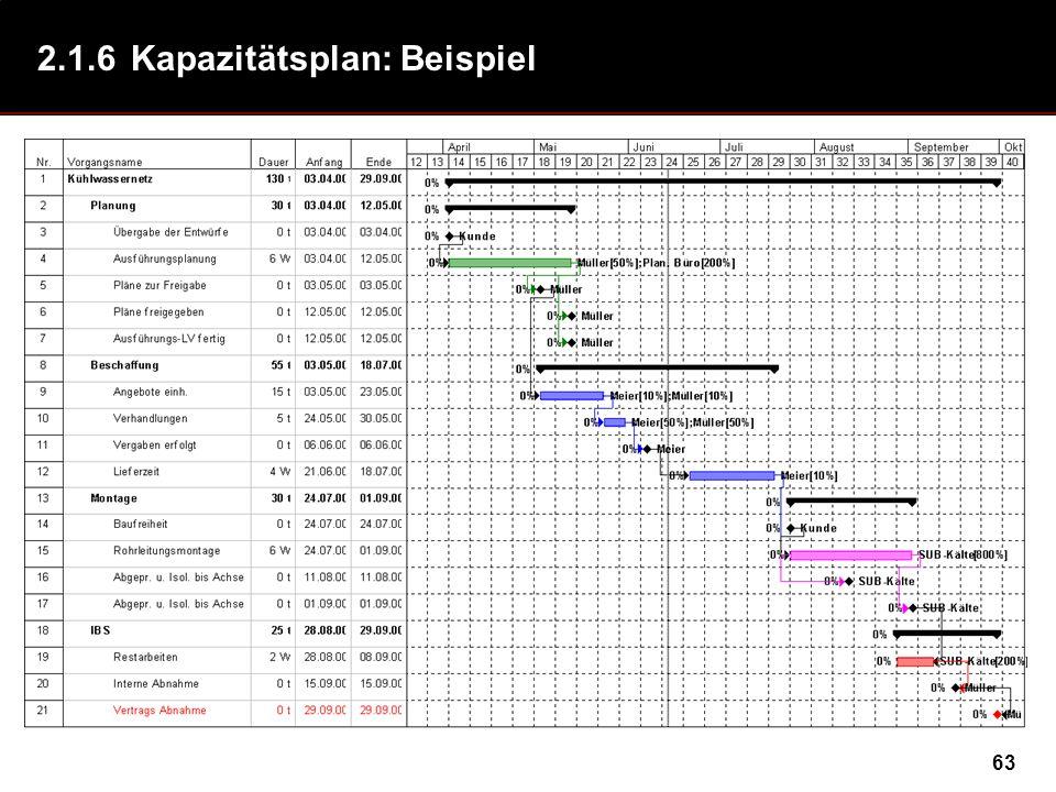 2.1.6 Kapazitätsplan: Beispiel