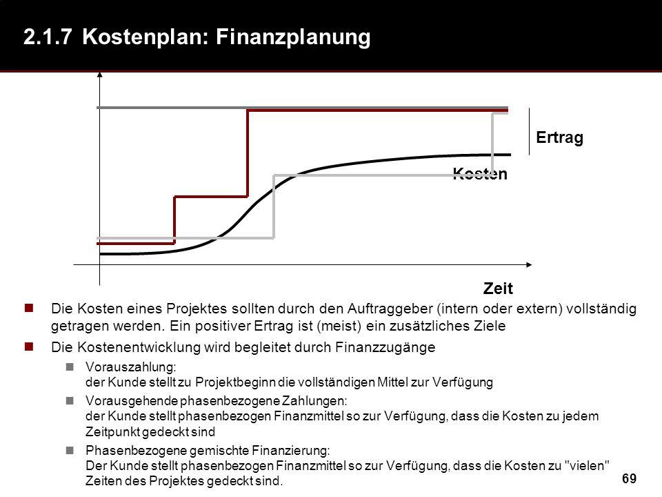2.1.7 Kostenplan: Finanzplanung