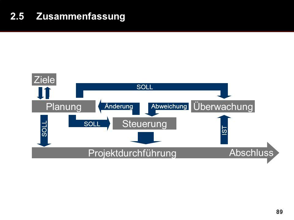 2.5 Zusammenfassung Ziele Planung Überwachung Projektdurchführung