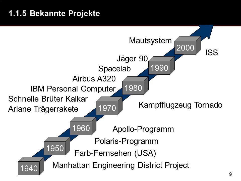 1.1.5 Bekannte Projekte Mautsystem. 2000. ISS. Jäger 90. 1990. Spacelab. Airbus A320. 1980. IBM Personal Computer.