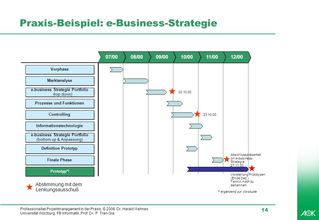 Praxis-Beispiel: e-Business-Strategie