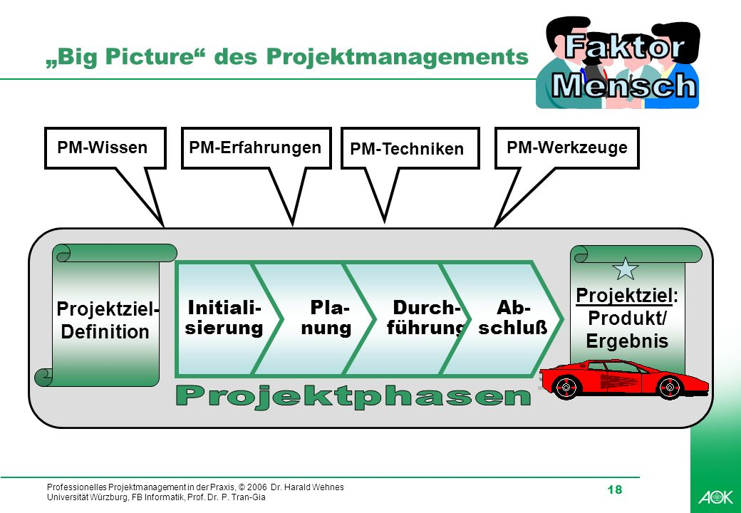 """Big Picture des Projektmanagements"