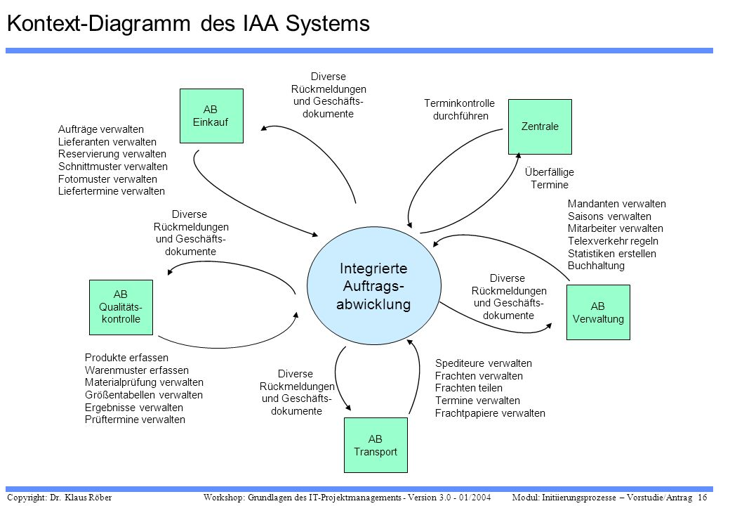 Kontext-Diagramm des IAA Systems