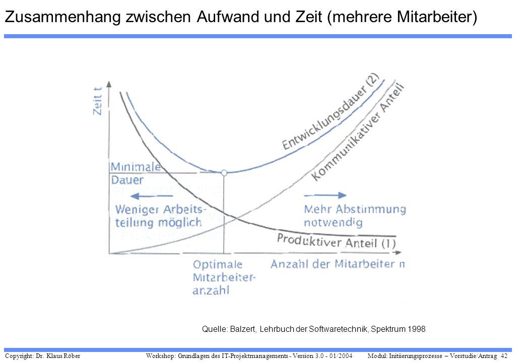 Zusammenhang zwischen Aufwand und Zeit (mehrere Mitarbeiter)