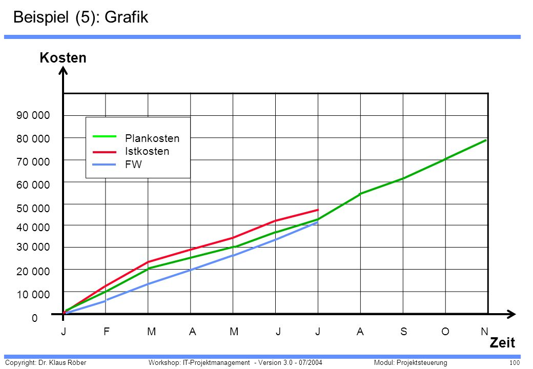 Beispiel (5): Grafik Kosten Zeit 90 000 80 000 Plankosten Istkosten FW