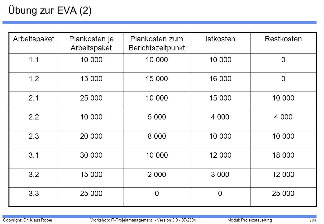 Übung zur EVA (2) Arbeitspaket Plankosten je Arbeitspaket