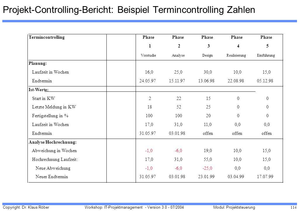 Projekt-Controlling-Bericht: Beispiel Termincontrolling Zahlen