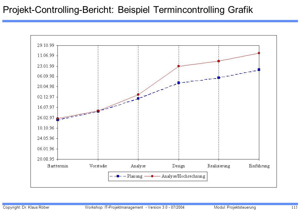 Projekt-Controlling-Bericht: Beispiel Termincontrolling Grafik