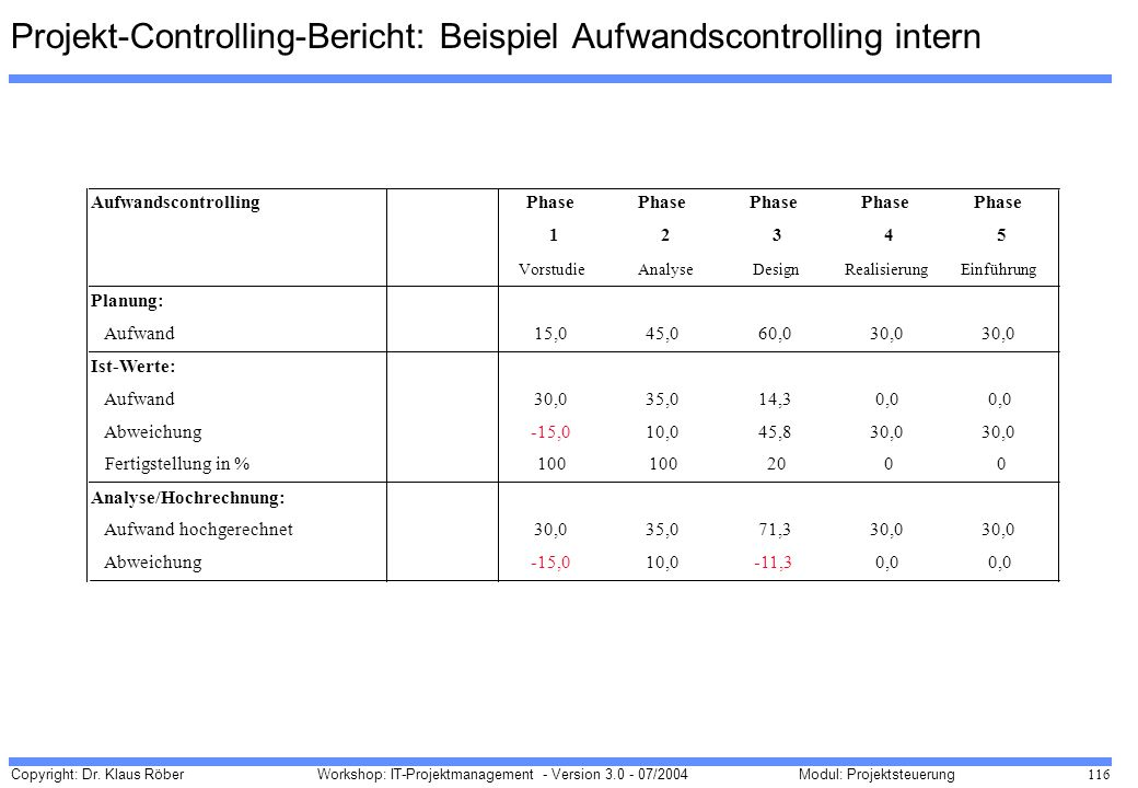 Projekt-Controlling-Bericht: Beispiel Aufwandscontrolling intern
