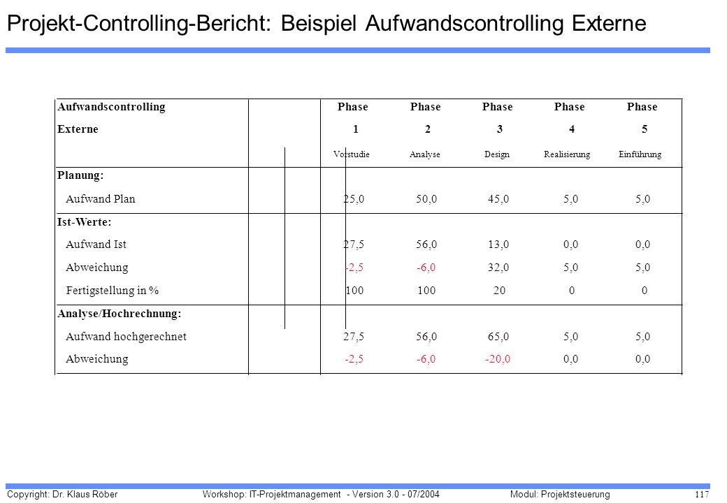 Projekt-Controlling-Bericht: Beispiel Aufwandscontrolling Externe