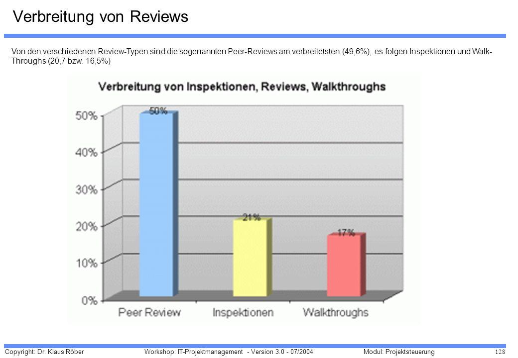 Verbreitung von Reviews