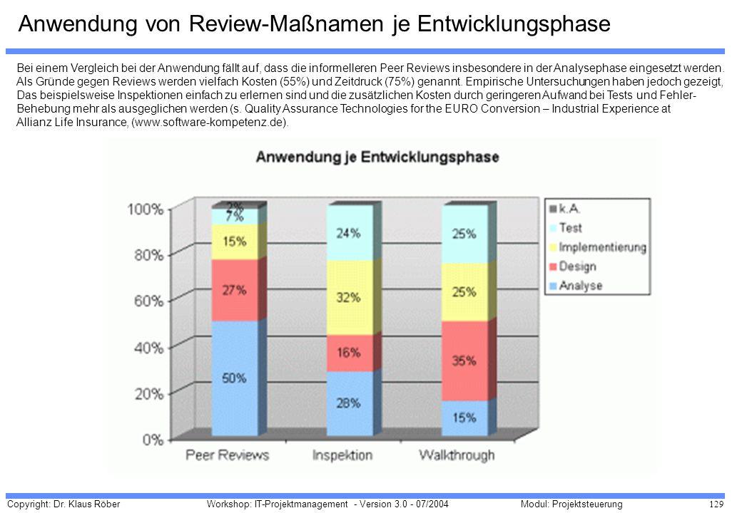 Anwendung von Review-Maßnamen je Entwicklungsphase
