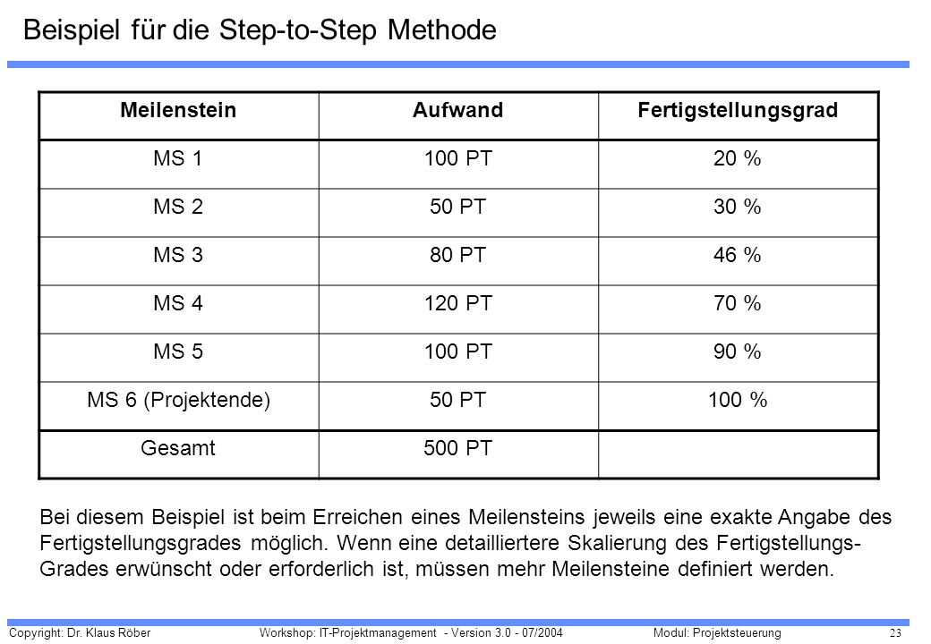 Beispiel für die Step-to-Step Methode