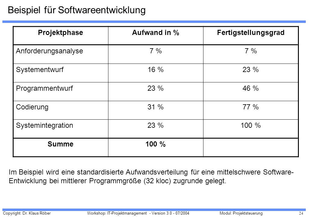 Beispiel für Softwareentwicklung