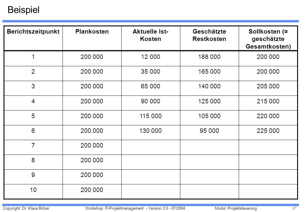 Geschätzte Restkosten Sollkosten (= geschätzte Gesamtkosten)