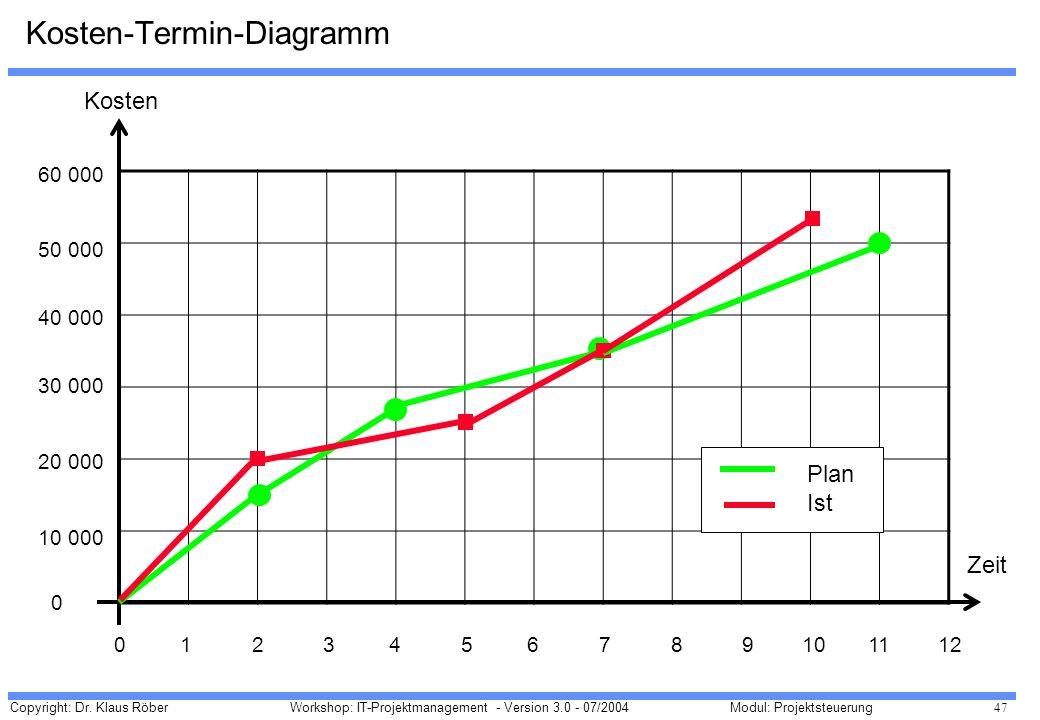Kosten-Termin-Diagramm
