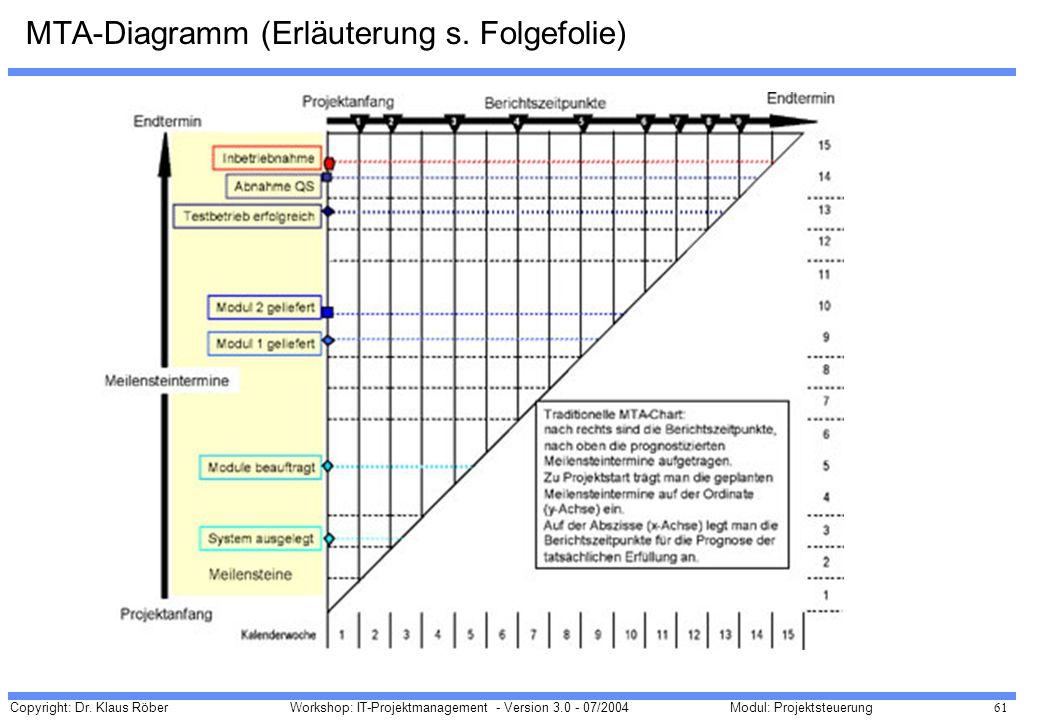 MTA-Diagramm (Erläuterung s. Folgefolie)