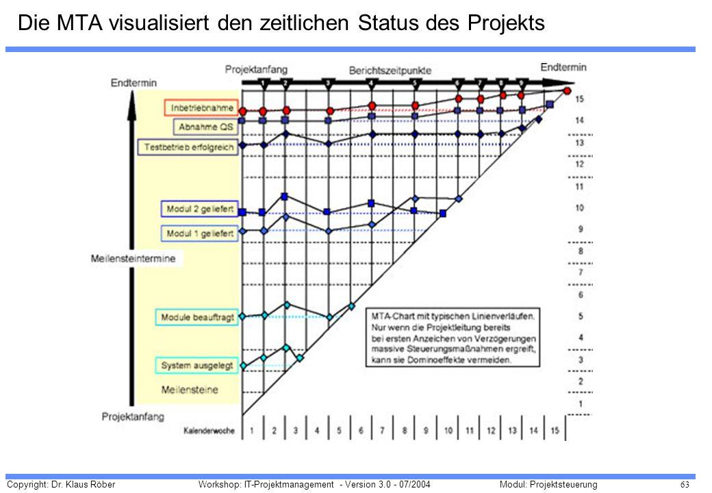 Die MTA visualisiert den zeitlichen Status des Projekts
