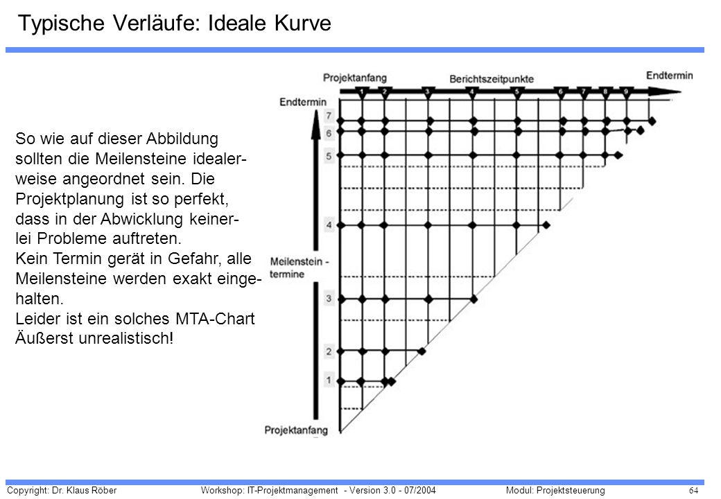 Typische Verläufe: Ideale Kurve