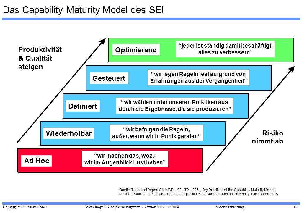 Das Capability Maturity Model des SEI