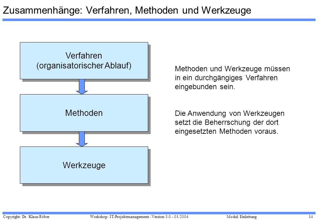 Zusammenhänge: Verfahren, Methoden und Werkzeuge